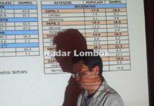 Survei SMRC Pilkada Lobar, Fauzan Khalid belum Terkalahkan
