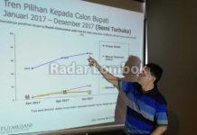 Versi SMRC, Fauzan Sulit Dikalahkan di Pilkada Lombok Barat