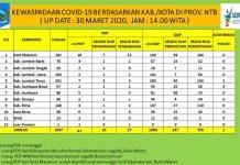 Sumber Data : Diskominfotik Provinsi NTB