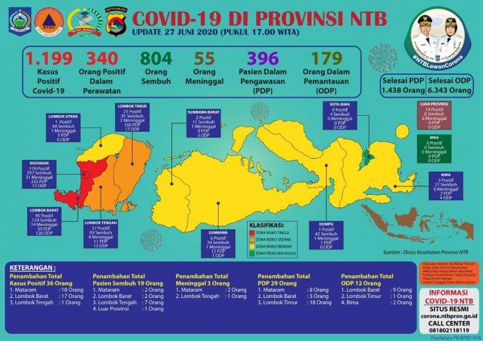 UPDATE : Data Perkembangan Covid-19 di NTB pada 27 Juni 2020.