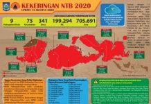 UPDATE : Data Kekeringan di NTNB 2020 tanggal 13 Agustus 2020.